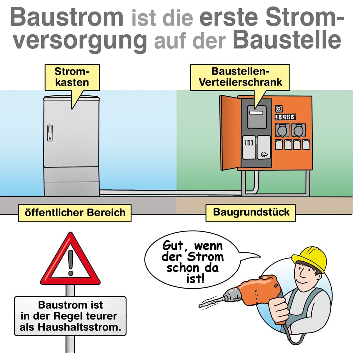 Baustrom ist dei erste Stromversorgung auf der Baustelle