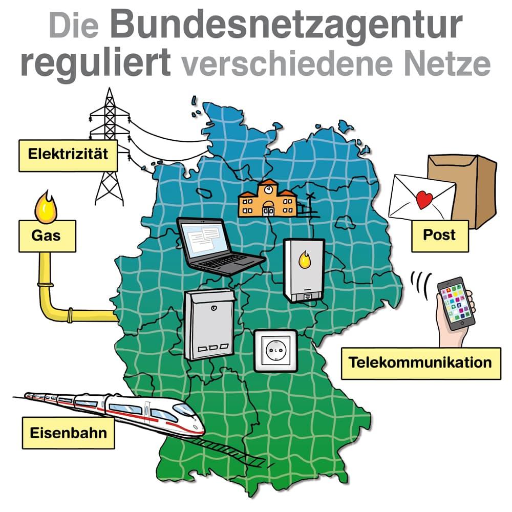 Die Bundesnetzagentur reguliert verschiedene Netze