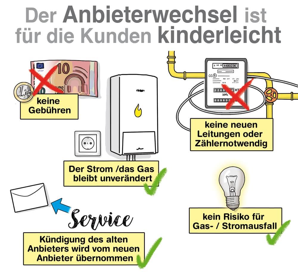 Der Energie-Anbieterwechsel ist für den Kunden kinderleicht