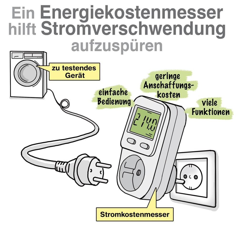 Ein Energiekostenmessgerät hilft Stromfresser aufzuspüren