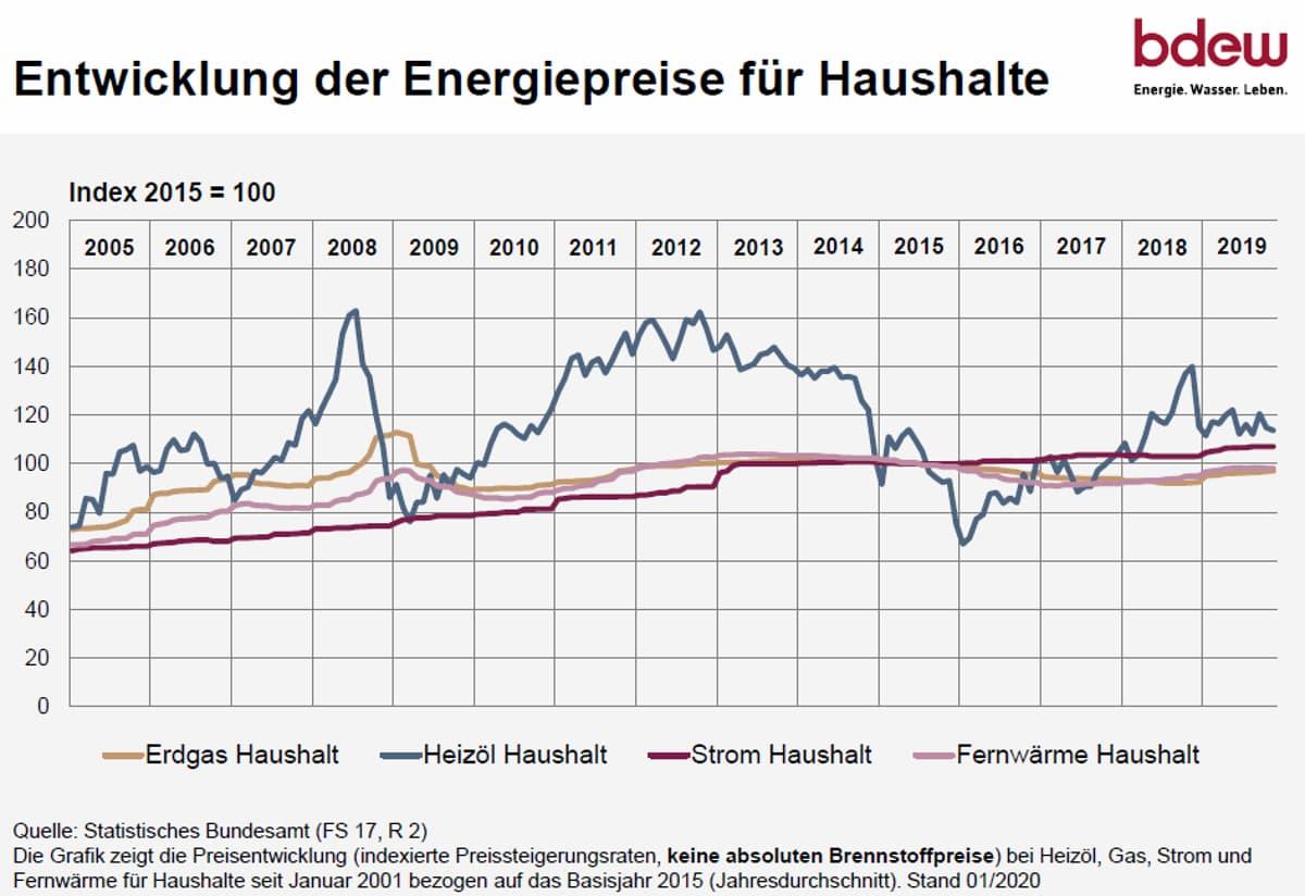 Energiepreise Vergleich langfristig © BDEW