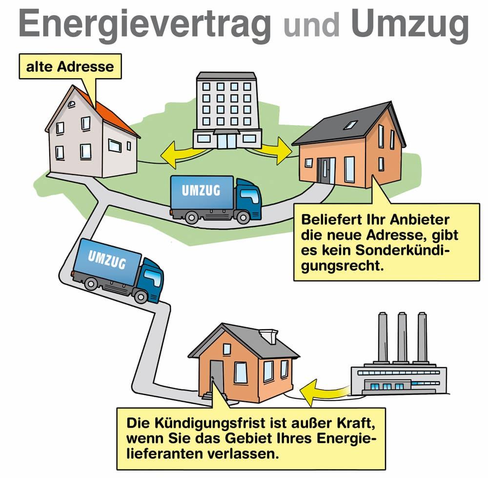 Energievertrag und Umzug: Dass müssen Sie bedenken