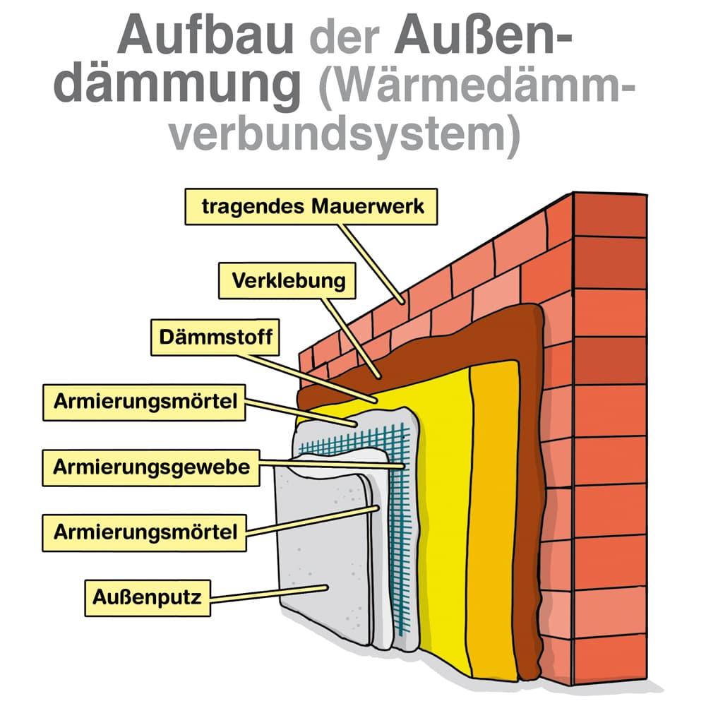 Aufbau einer Außendämmung (WDVS)