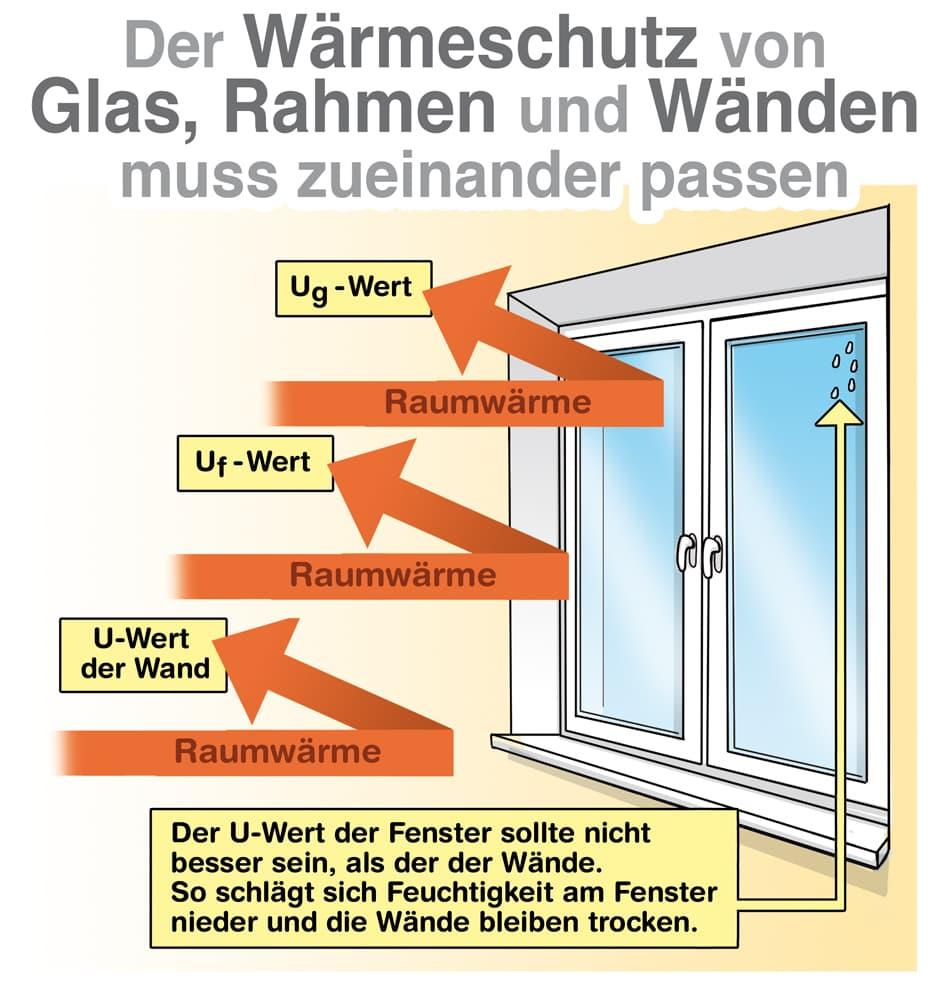 Der Wärmeschutz von Glas, Rahmen und Wänden muss zueinander passen
