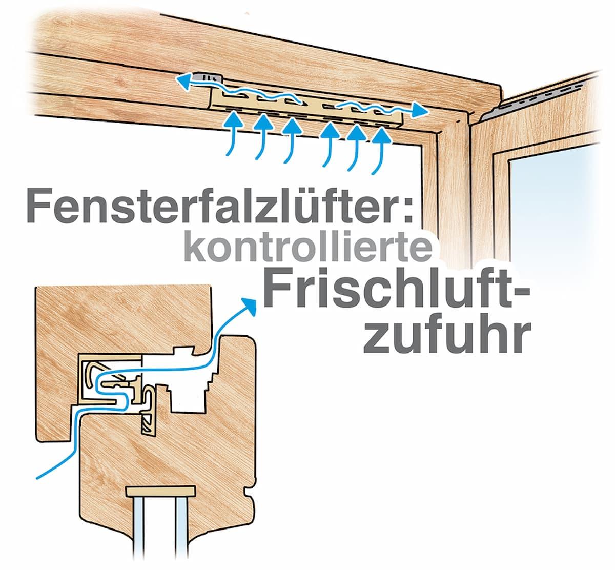 Fensterfalzlüfter: Kontrollierte Frischluftzufuhr