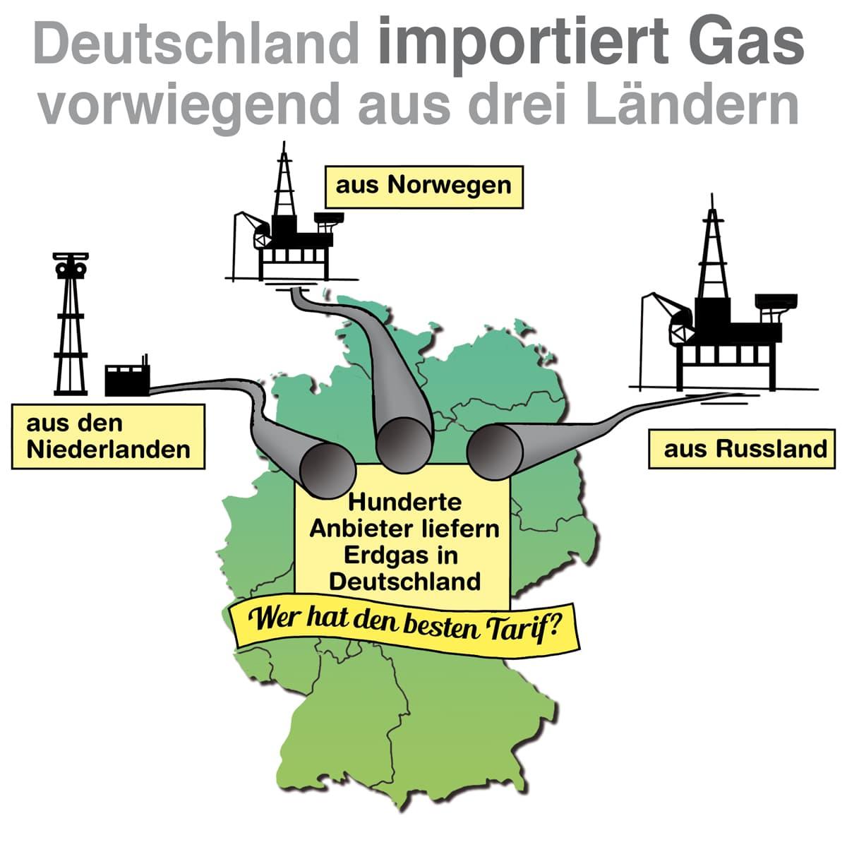 Deutschland importiert Gas vorwiegend aus drei Länder