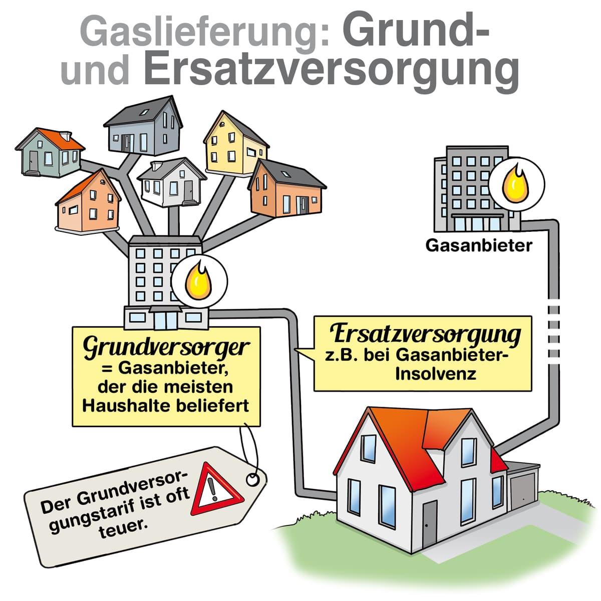 Gaslieferung: Grund- und Ersatzversorgung