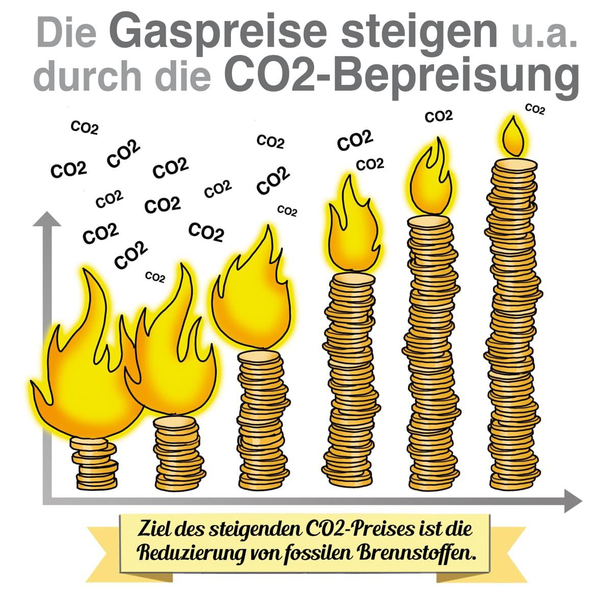 Die Gaspreise steigen auch durch die CO2-Bepreisung