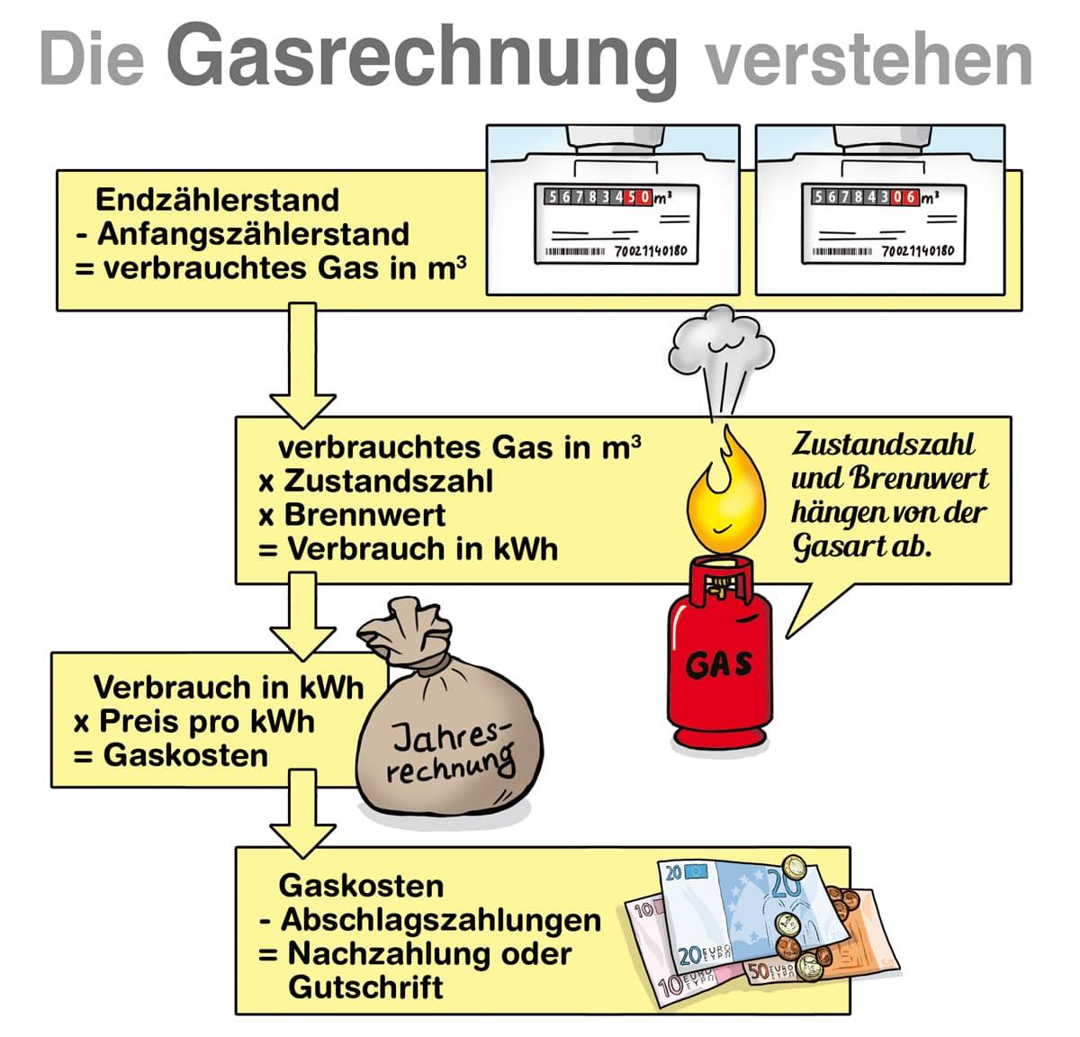Die Gasrechnung verstehen