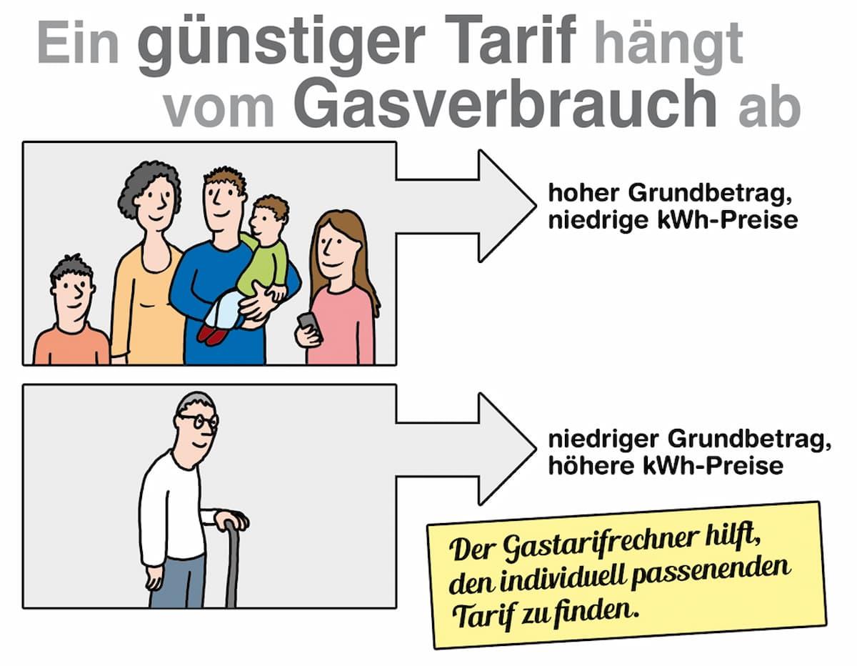 Ein günstiger Tarif hängt vom Gasvebrauch ab