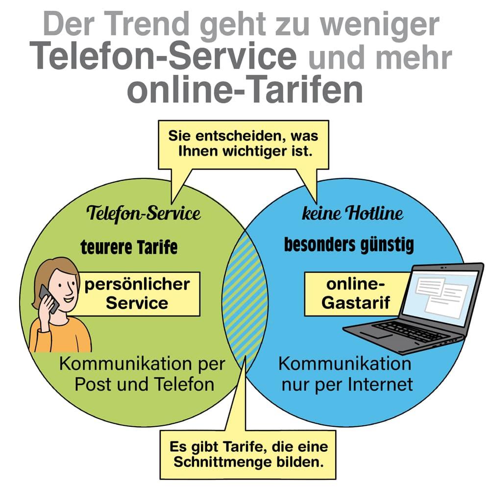 Gastarife: Der Trend geht zu weniger Telefon-Service und mehr online-Tarifen