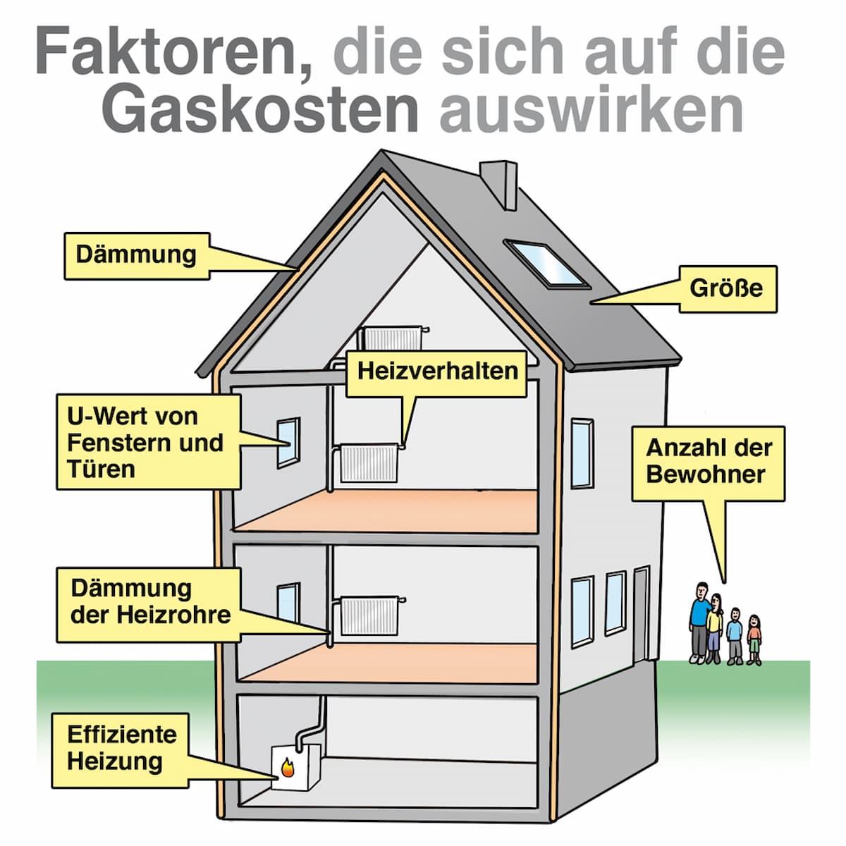 Faktoren die sich auf den Gasverbrauch und die Gaskosten auswirken