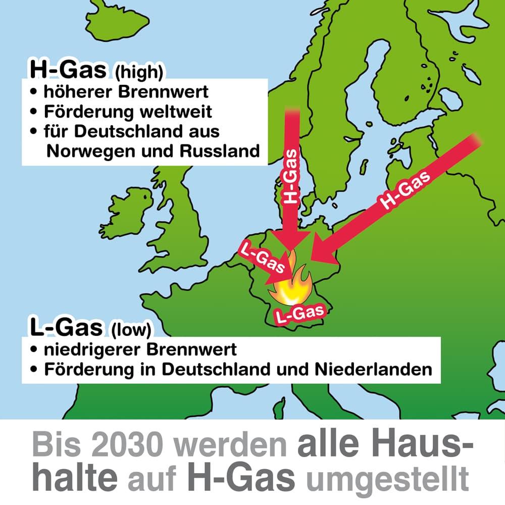 H-Gas und L-Gas: Bis 2030 werden alle Haushalte auf H-Gas umgestellt