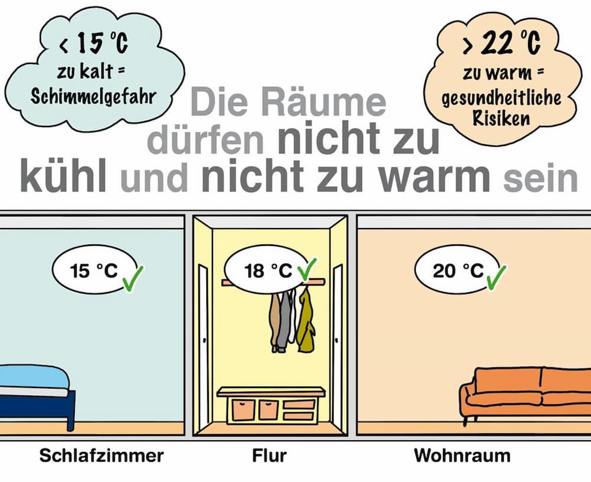 Die Räume sollten nicht zu kühl eingestellt werden: Schimmelgefahr