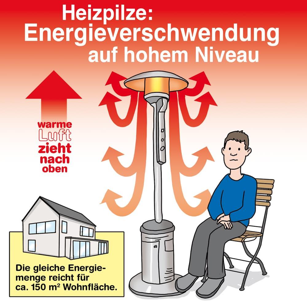 Heizpilze sind Energieverschwender