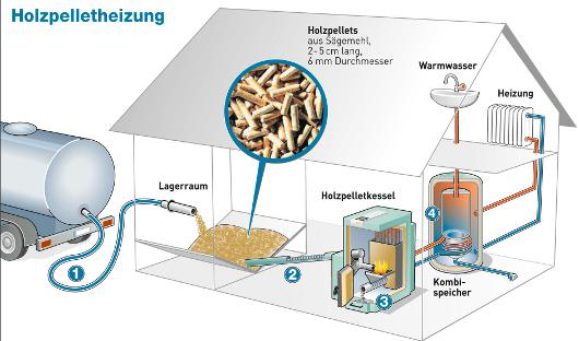 Holzpelletheizung © Agentur für Erneuerbare Energien