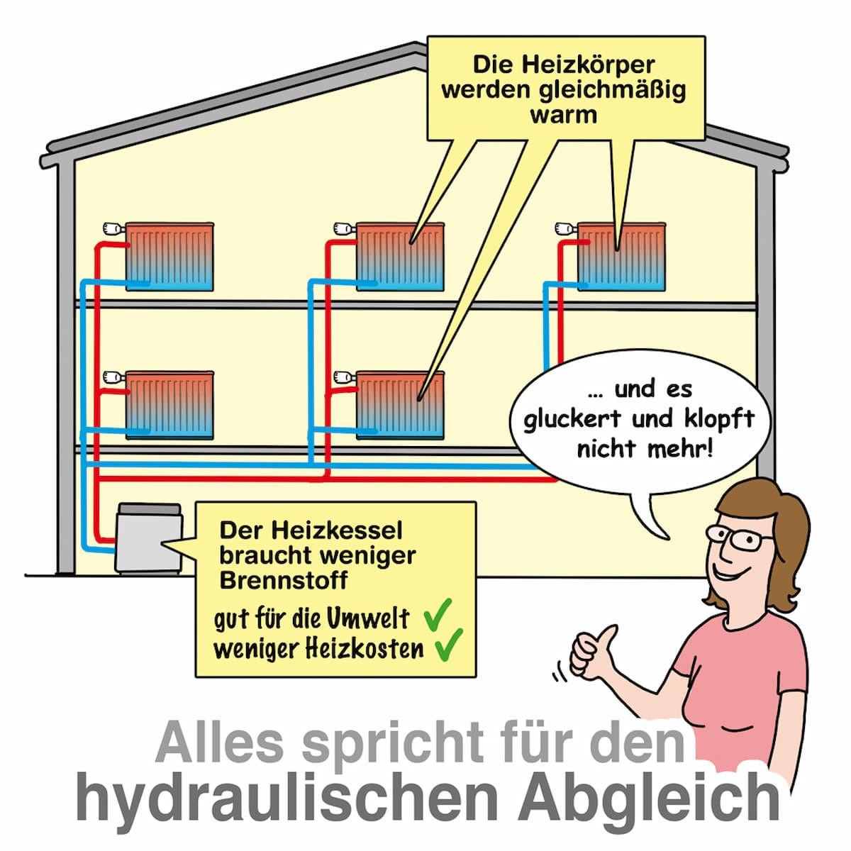Nach dem hydraulischen Abgleich werden alle Heizkörper gleichmäßig warm