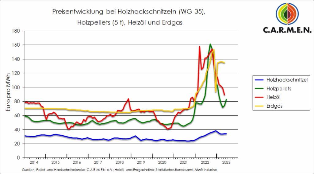 aktueller gaspreis pro kwh
