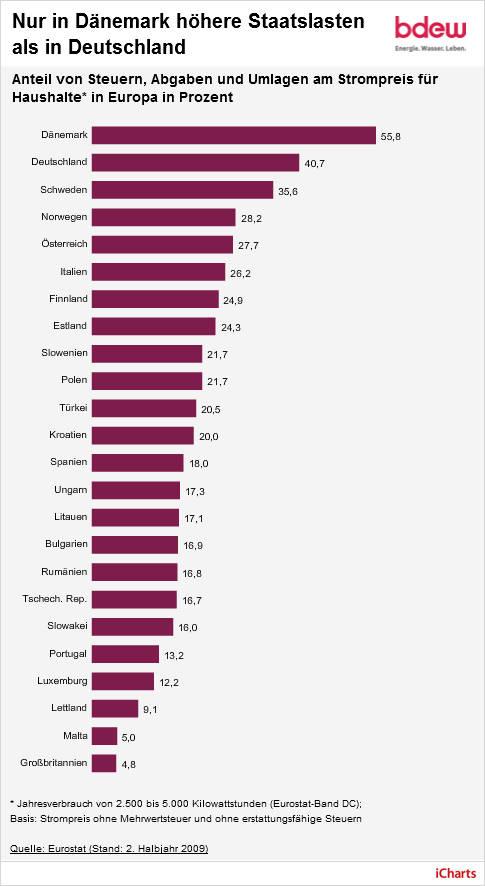 strompreise in europa