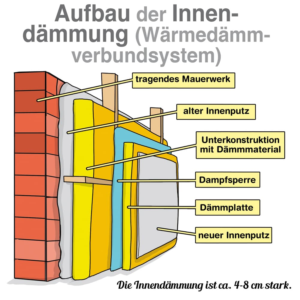 Möglicher Aufbau der Innendämmung