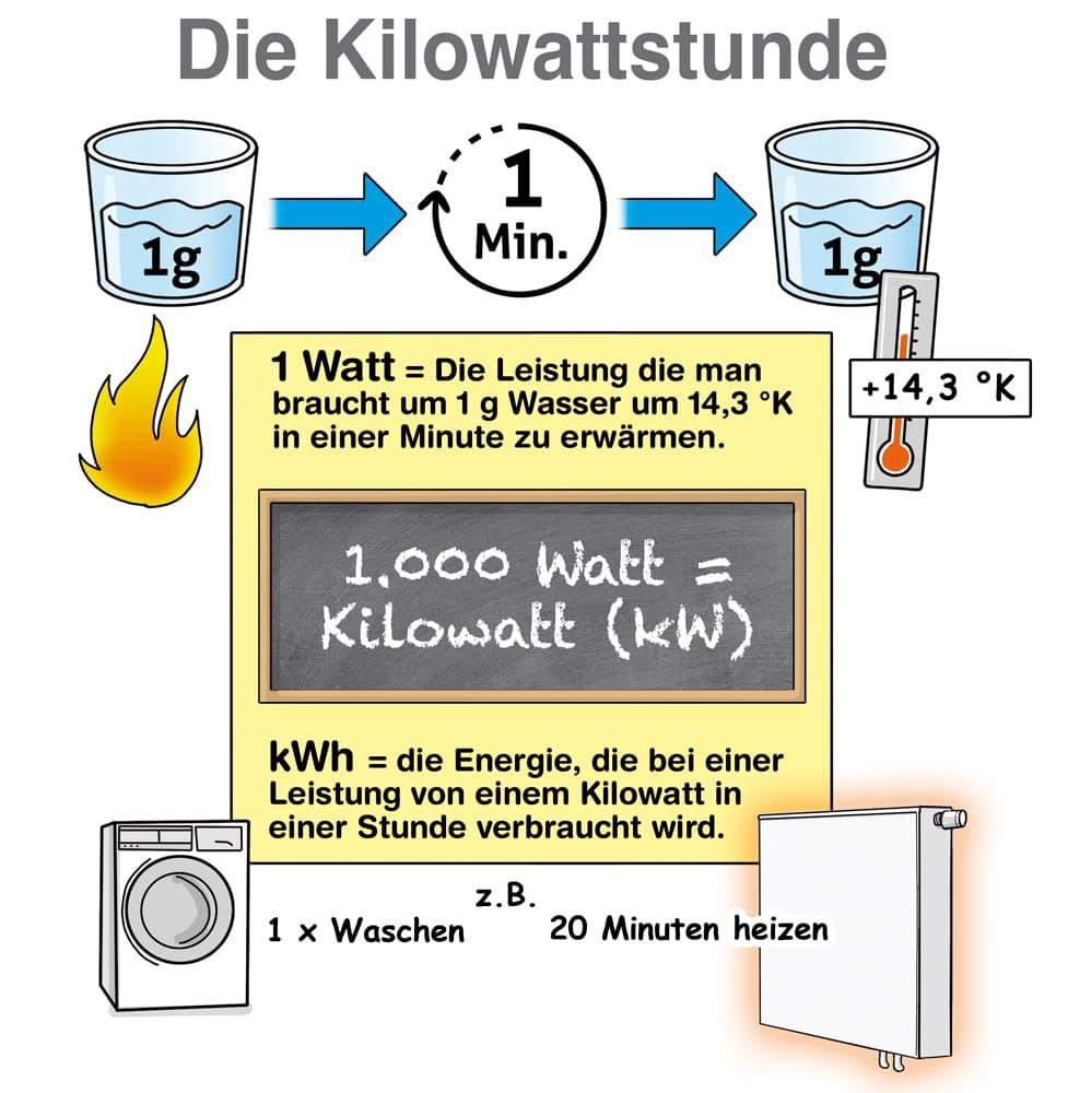 Die Kilowattstunde erklärt