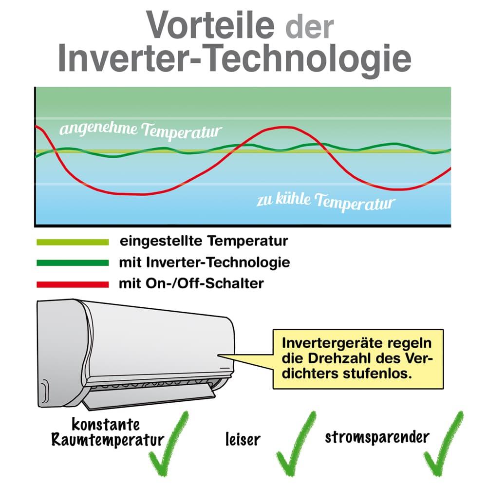 Klimaanlagen: Vorteile der Inverter-Technologie