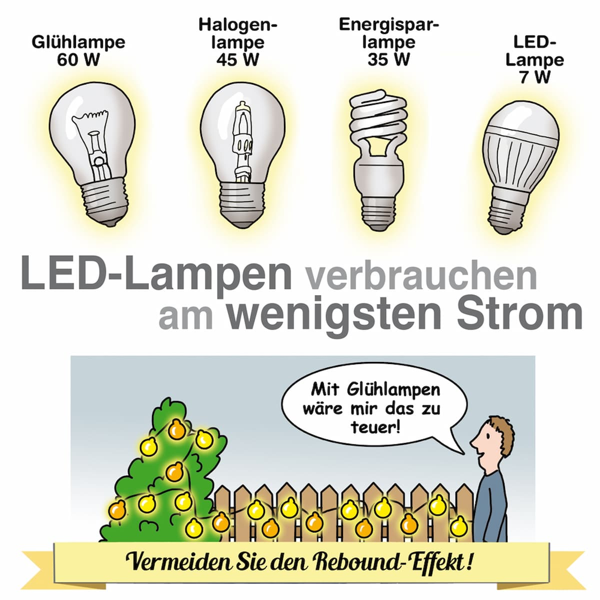 LED-Lampen verbrauchen wenig Strom