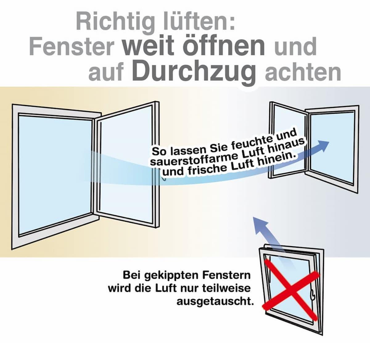 Fenster nicht auf Kipp stellen sondern Stoßlüften