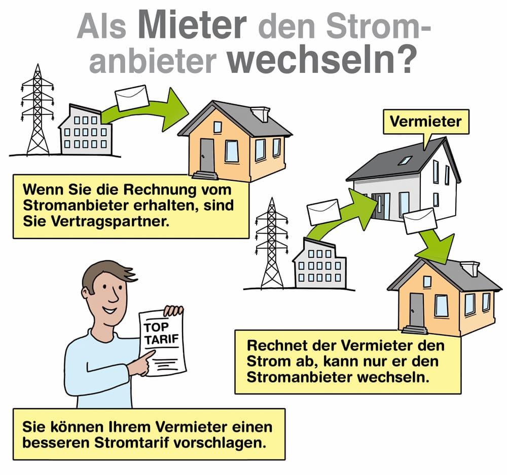 Kann man als Mieter den Stromanbieter wechseln?