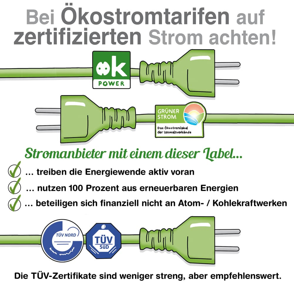 Bei Ökostromtarifen auf zertifizierten Strom achten