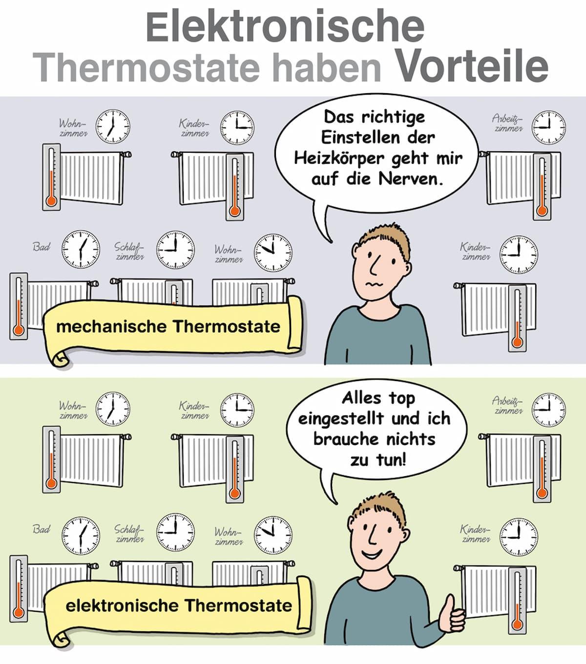 Vorteile elektronischer Thermostate