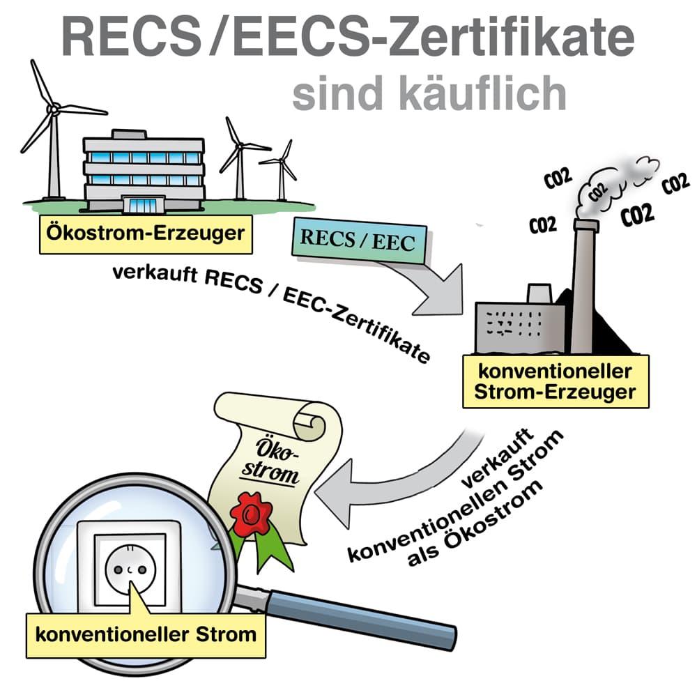 RECS/EECS-Zertifikate sind käuflich