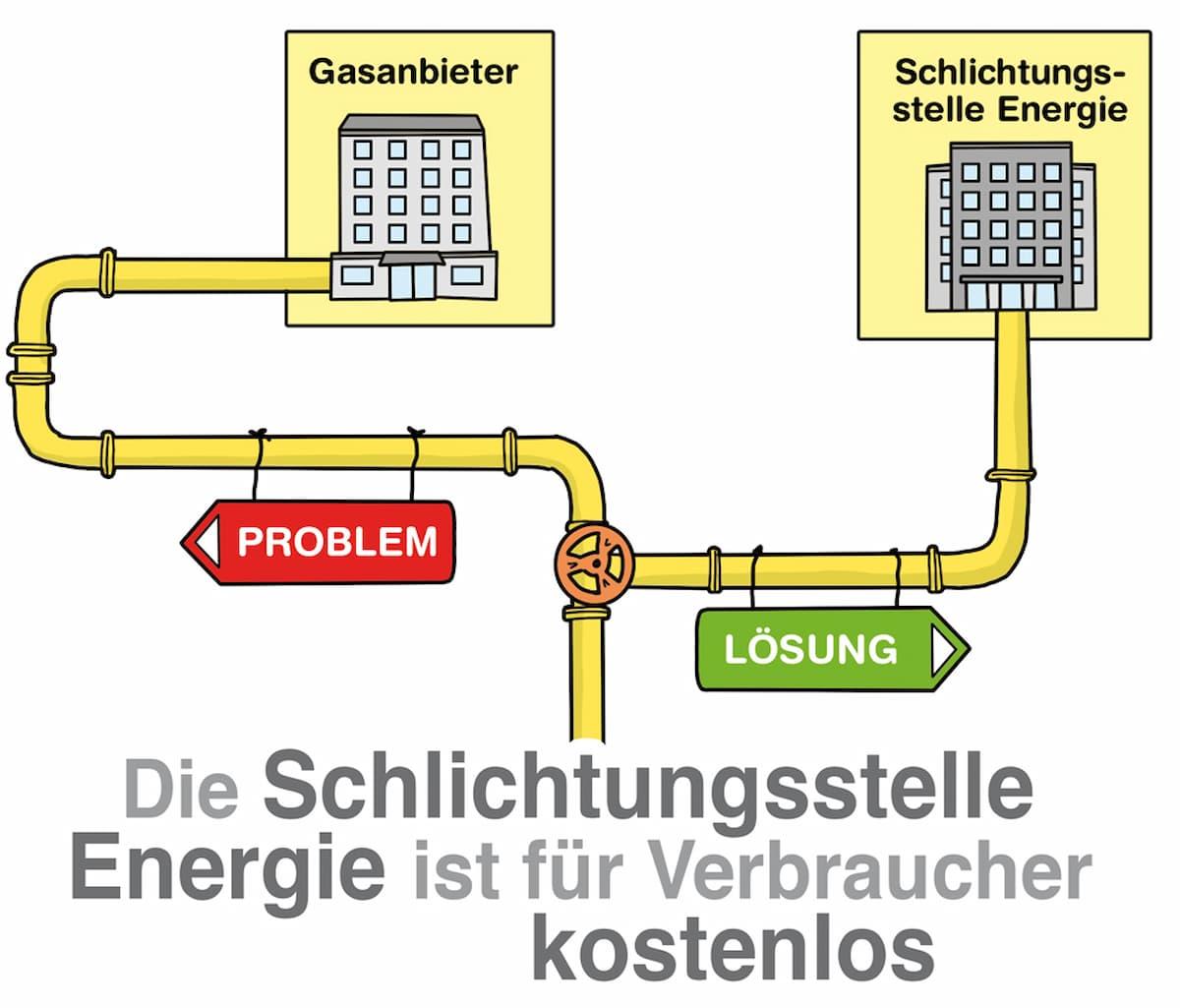 Die Schlichtungsstelle Energie ist für Verbraucher kostenlos