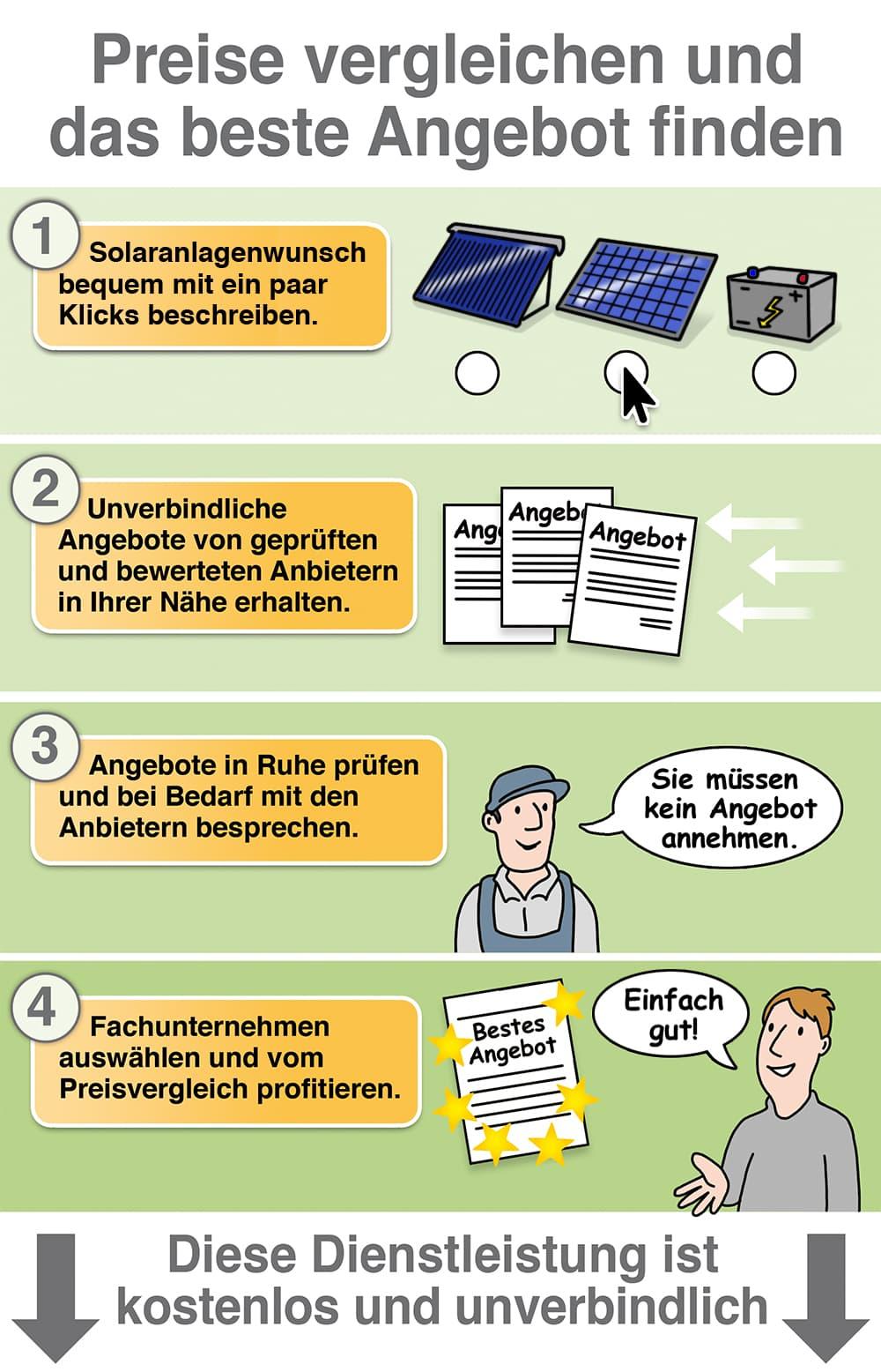 Solar Angebote und Preise vergleichen