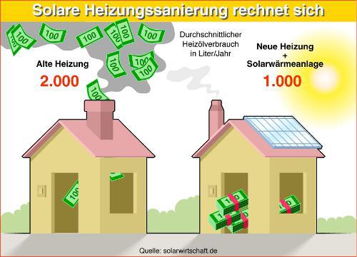 solare Heizungssanierung Solarthermie