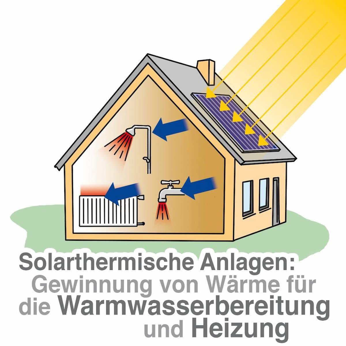 Solarthermie: Gewinnung von Wärme für Heizung und Trinkwasser