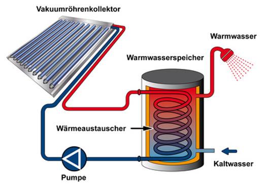 Solarthermie Warmwasserbereitung © arahan, fotolia.com
