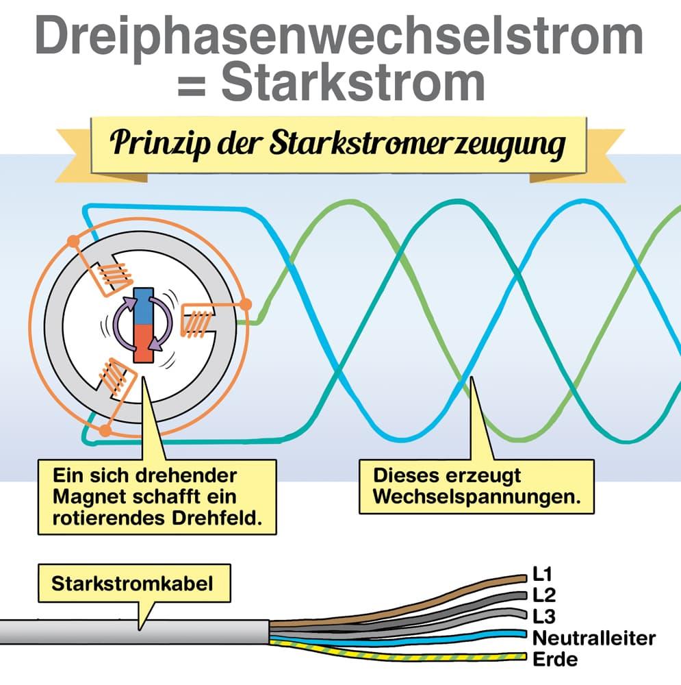 Dreiphasenwechselstrom = Starkstrom
