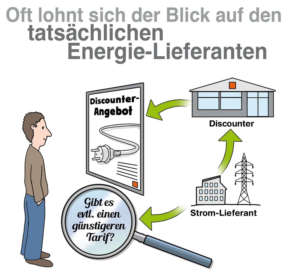 Oft lohnt sich ein Blick auf den tatsächlichen Energie-Lieferanten