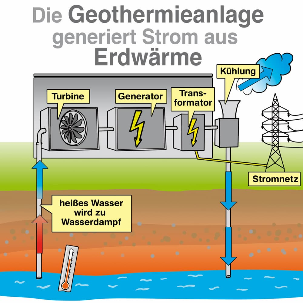 Die Geothermieanlage erzeugt Strom aus Erdwärme