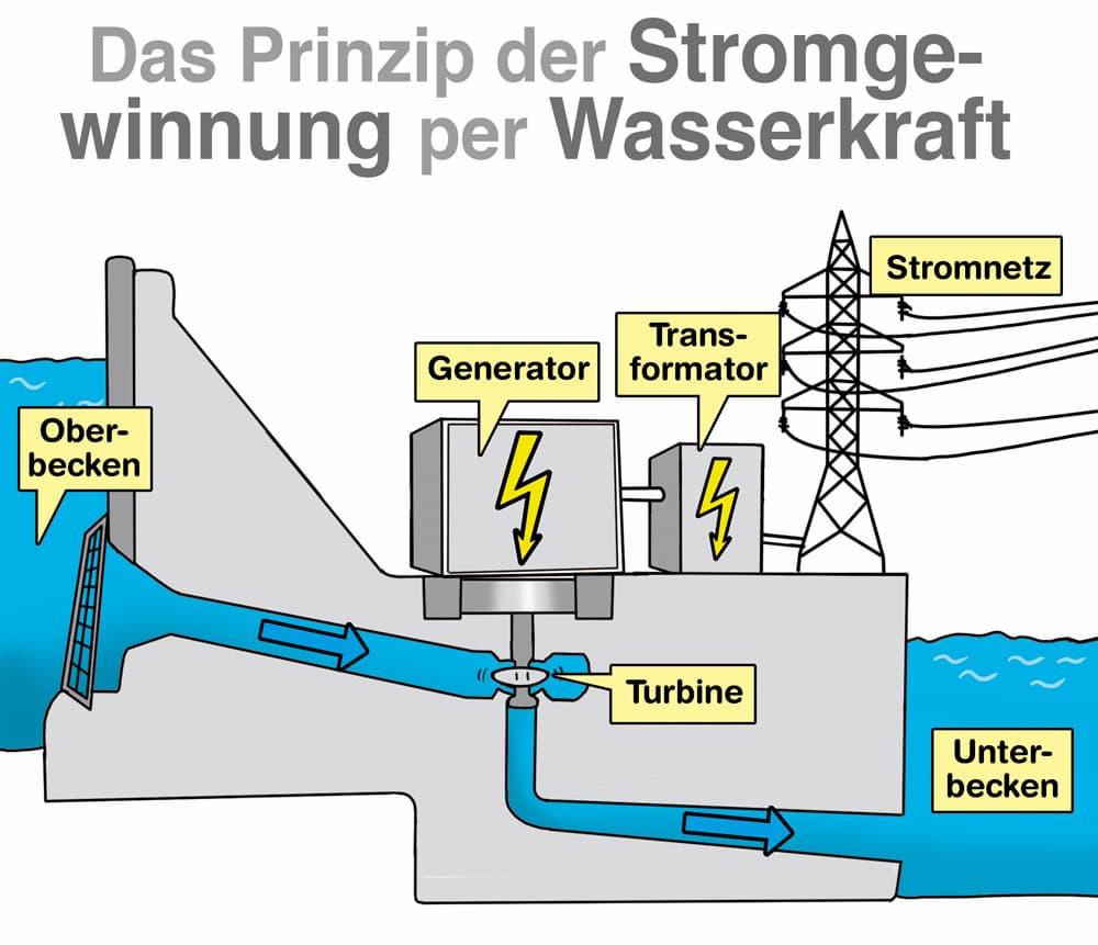 Das Prinzip der Stromgewinnung aus Wasserkraft