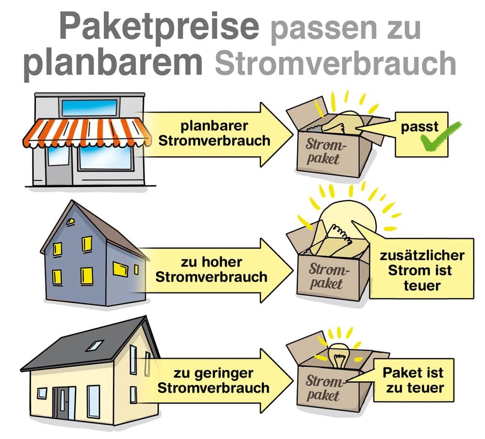 Paketpreise passen nur zu planbarem Stromverbrauch