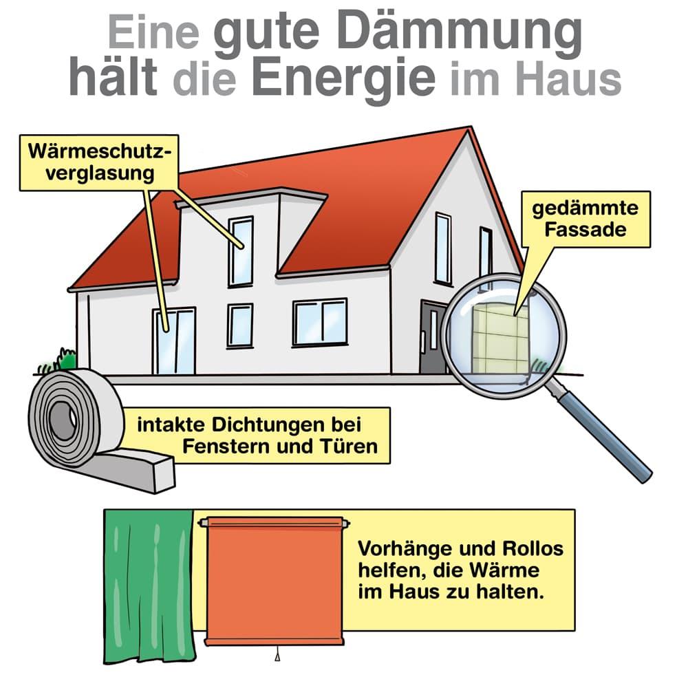 Eine gute Dämmung hält die Energie im Haus