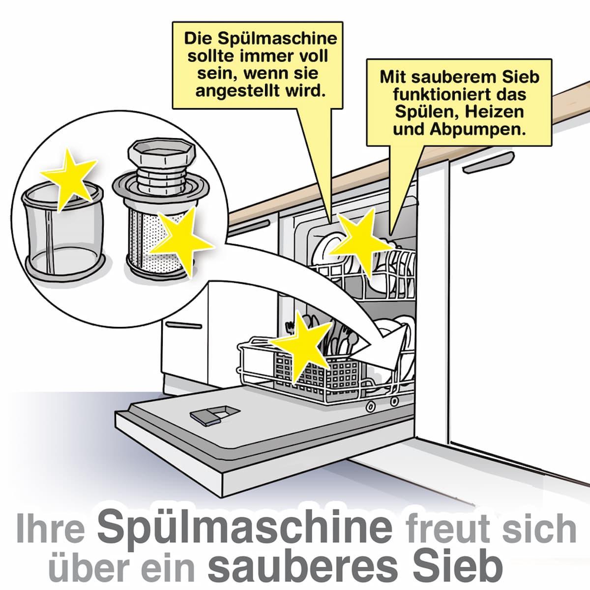 Spülmaschinen immer voll laufen lassen und das Sieb regelmäßig kontrollieren