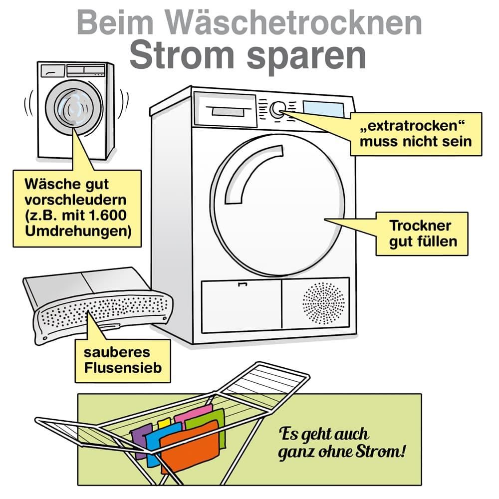 Beim Wäschetrocknen Strom sparen