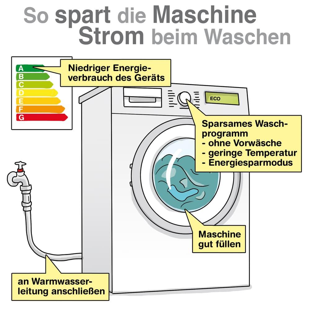Waschmaschine: So spart die Maschine Strom beim Waschen