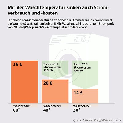 Richtige Waschtemperatur © Initiative EnergieEffizienz / dena