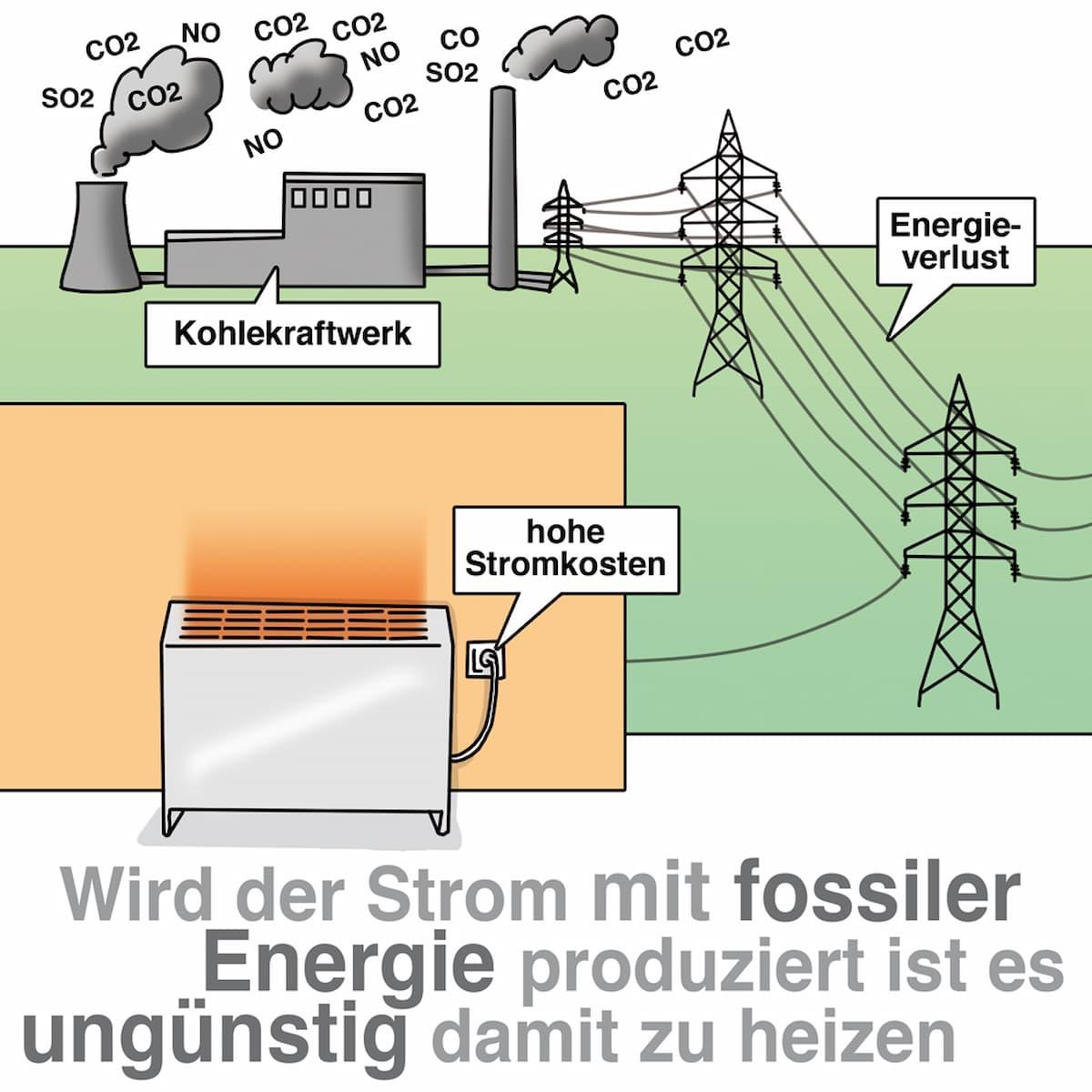 Wird der Strom aus fossiler Energie erzeugt ist es ungünstig damit zu heizen