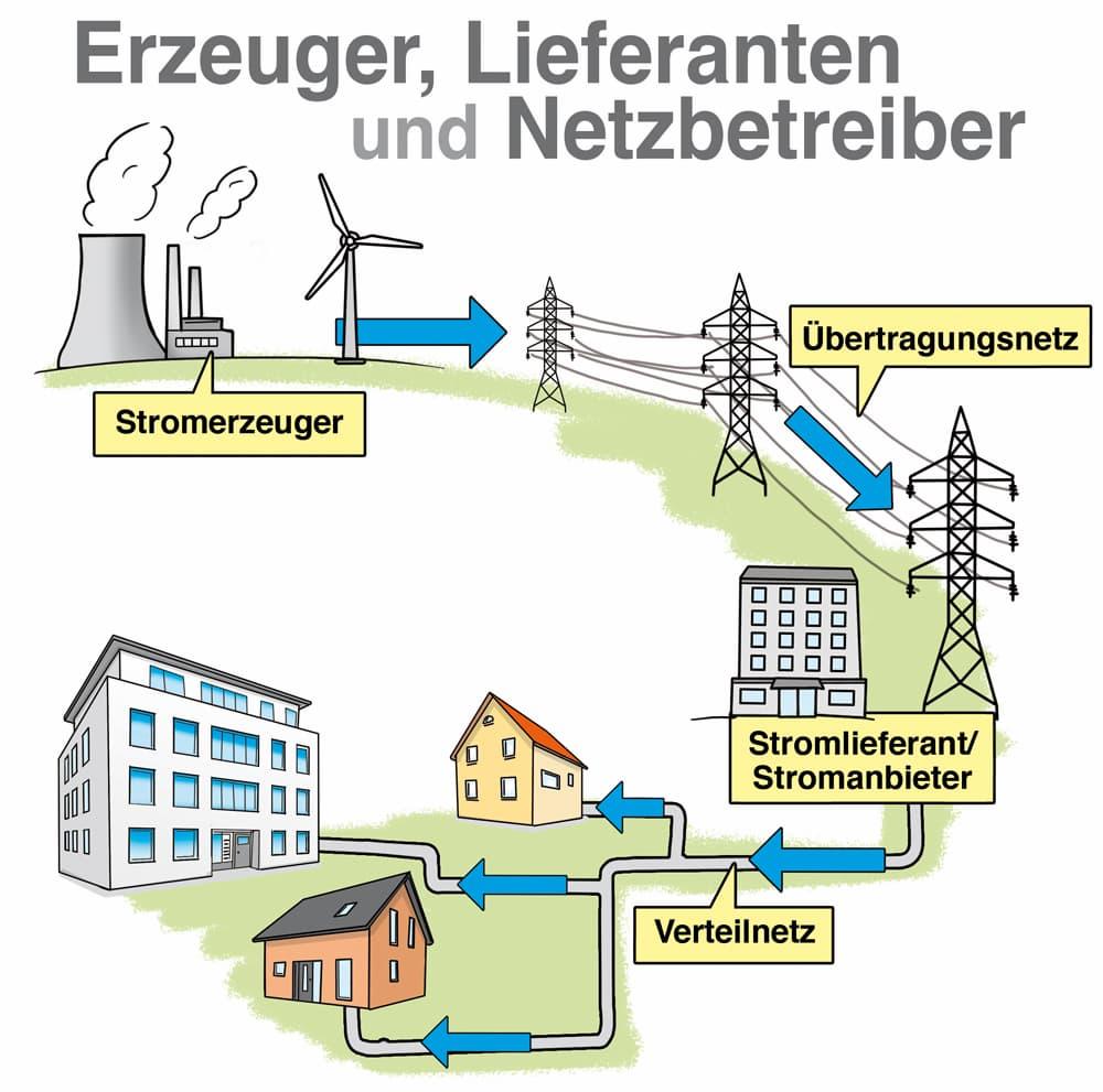 Akteure des Strommarkts: Erzeuger, Lieferanten und Netzbetreiber