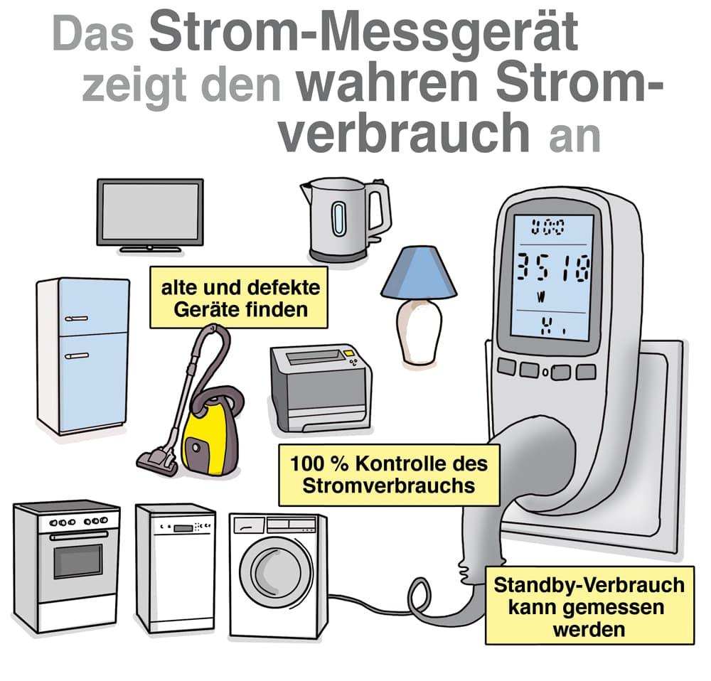 Das Strommessgerät zeigt den wahren Verbrauch an